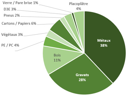 Graphique représentant les déchets que l'on trouve dans le tout-venant.
