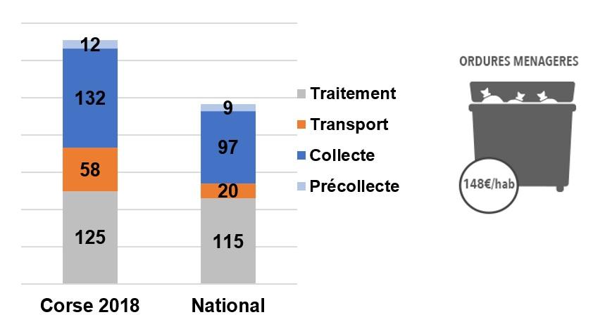 Graphique illustrant les coûts de transport et traitement des ordures ménagères