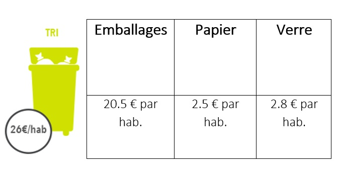 Illustration montrant le coût du tri pour les emballages, le papier et le verre.