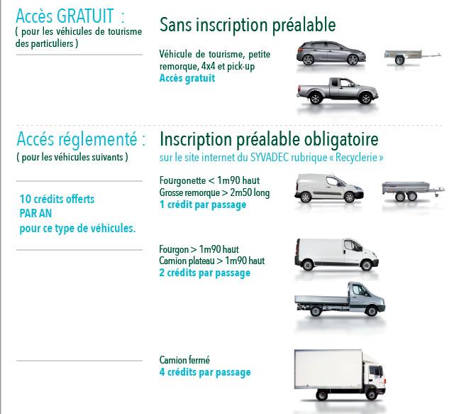 Illustration montrant les différents types de véhicules pour lesquels un badge d'accès à la recyclerie est obligatoire.