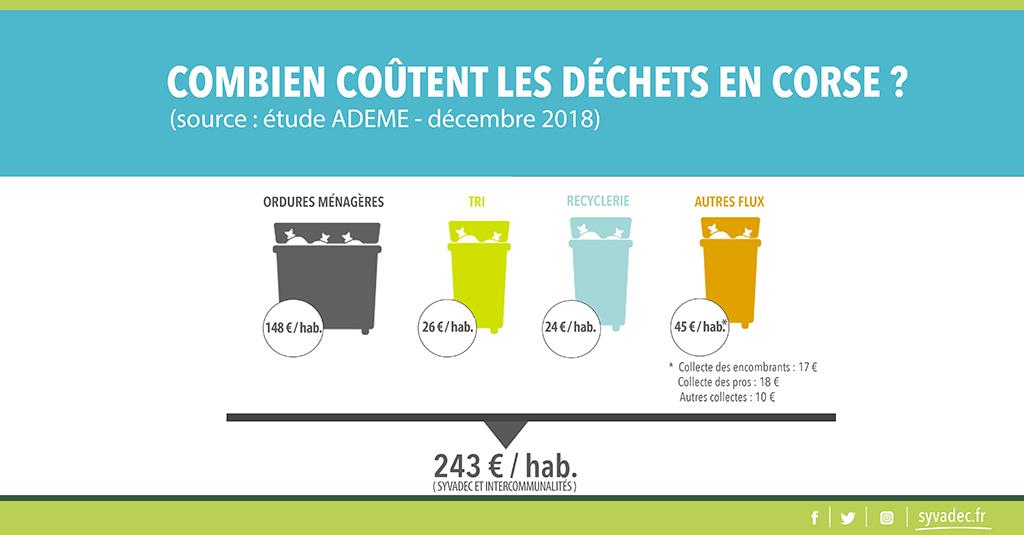 Illustration montrant le coût en € de la collecte et du traitement des déchets.